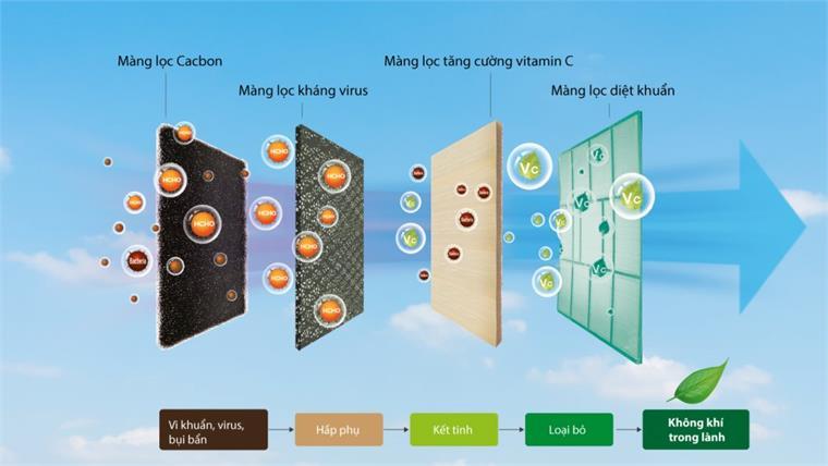 Hệ thống lưới lọc cao cấpMulti-filter AirFresh