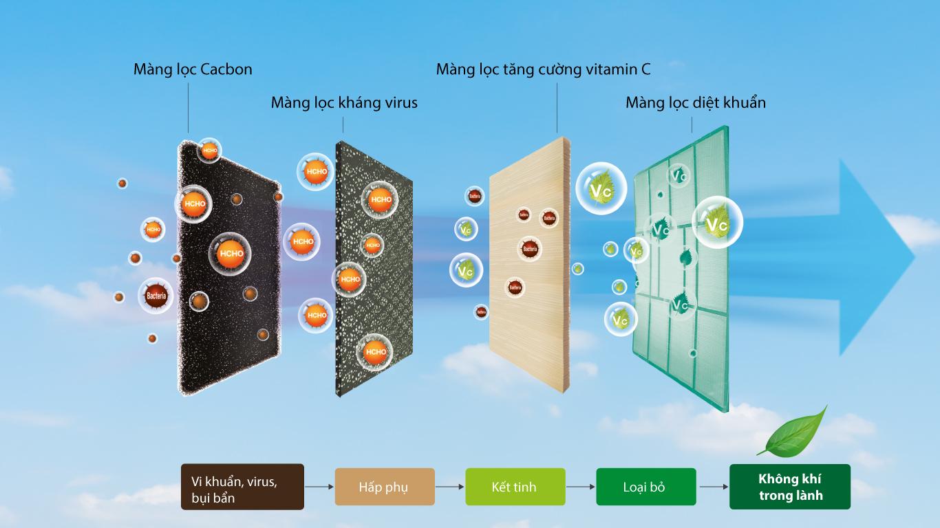 Hệ thống lưới lọc đa chiều trên điều hòa casper