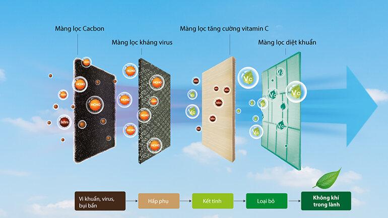 chức năng lọc sạch không khí điều hòa casper